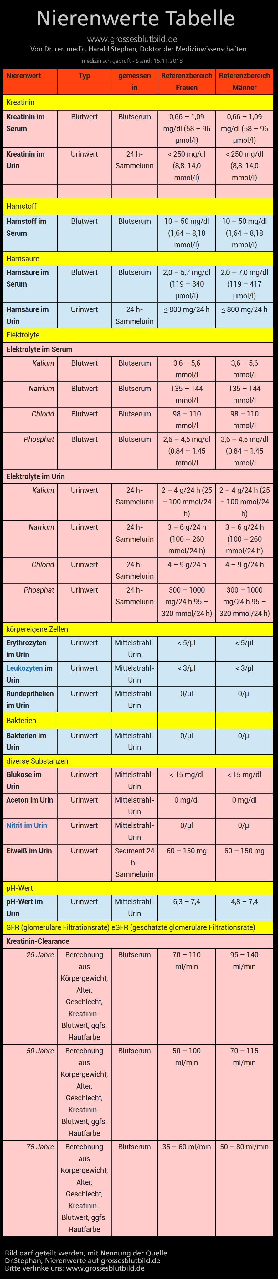 blutzuckerwerte tabelle normalwert